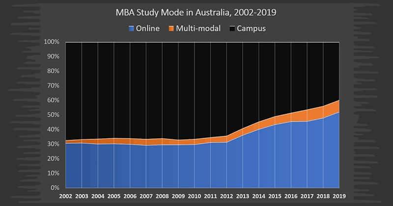 MBA study mode trend for Australia